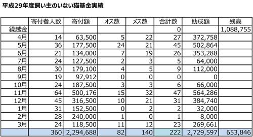 平成29年度飼い主のいない猫収支表.jpg